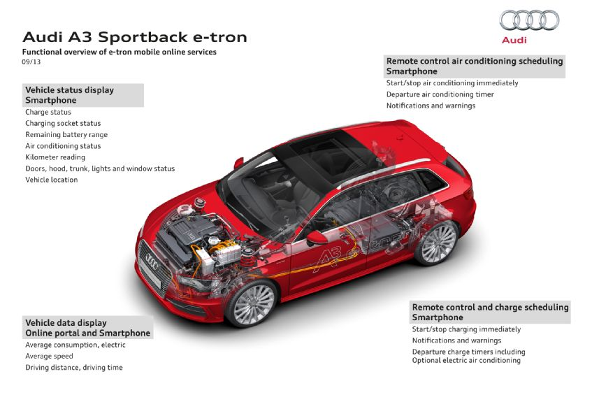 Audi A3 eTron Specifications